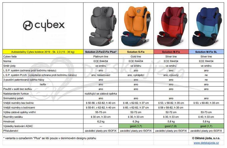 Srovnávací tabulka Cybex sk.II,III 2019